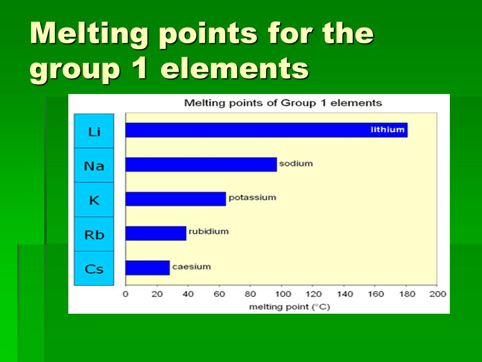 Melting points for the group 1 elements