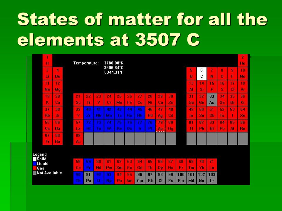 States of matter for all the elements at 3507 C