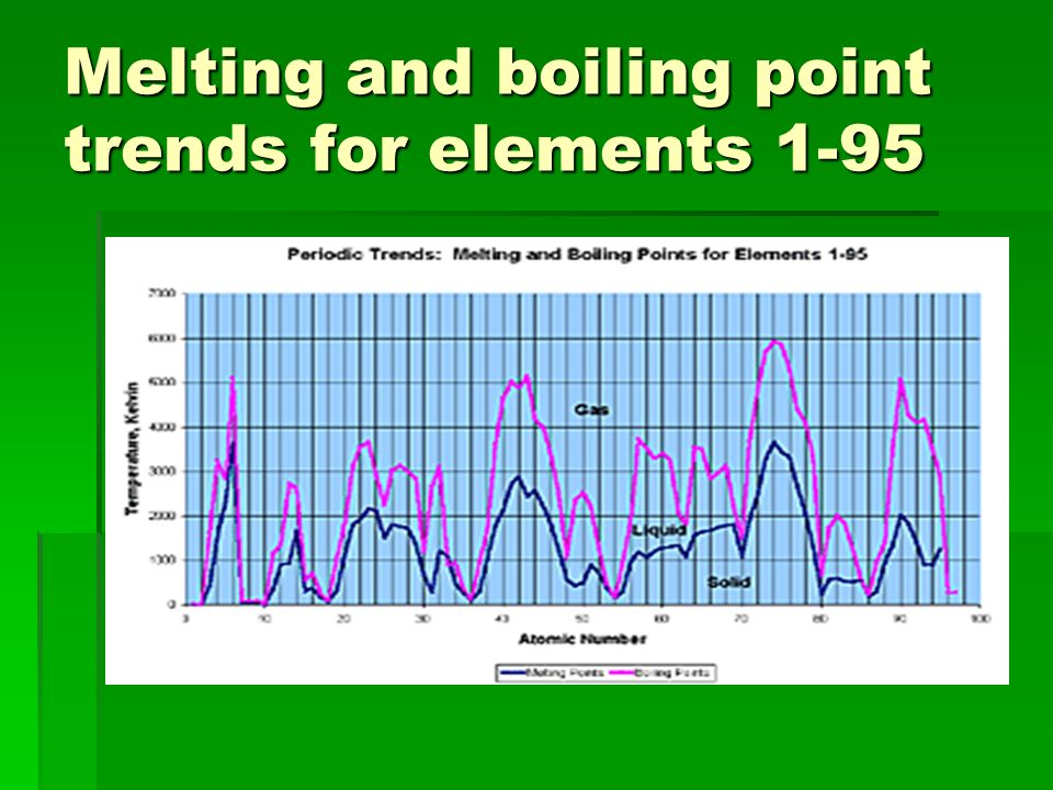 Melting and boiling point trends for elements 1-95