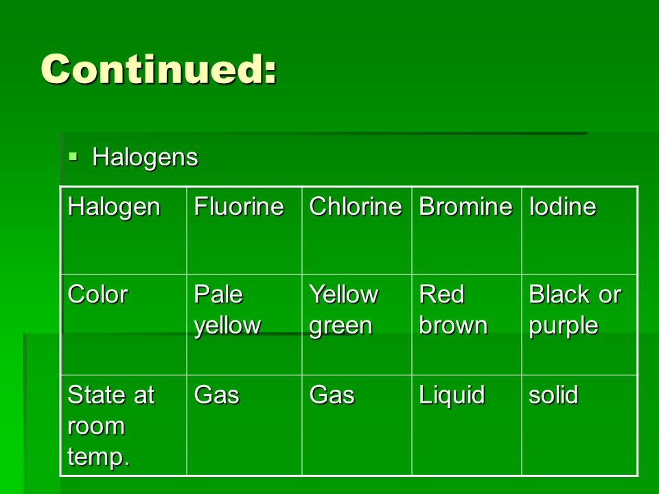 Continued: Halogens Halogen Fluorine Chlorine Bromine Iodine Color