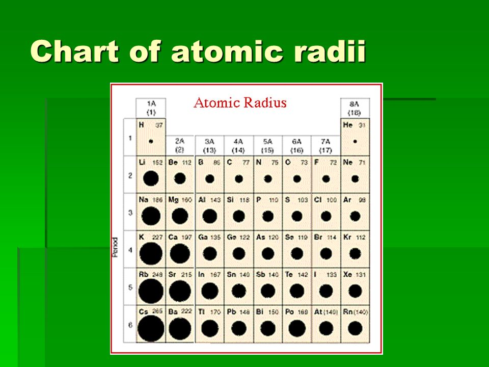 Chart of atomic radii