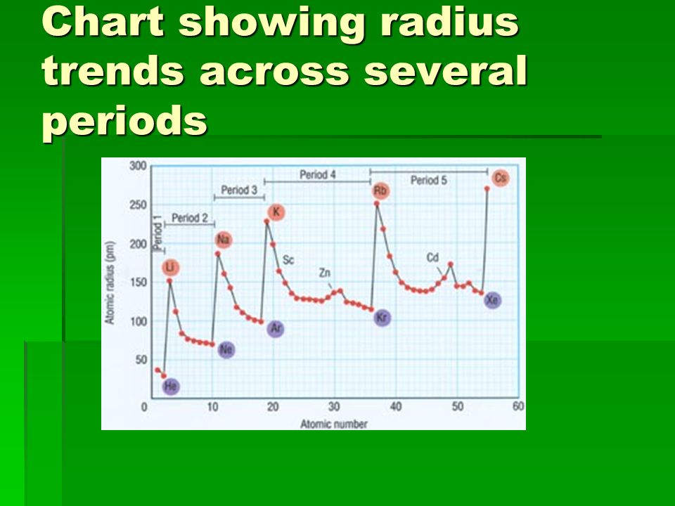 Chart showing radius trends across several periods