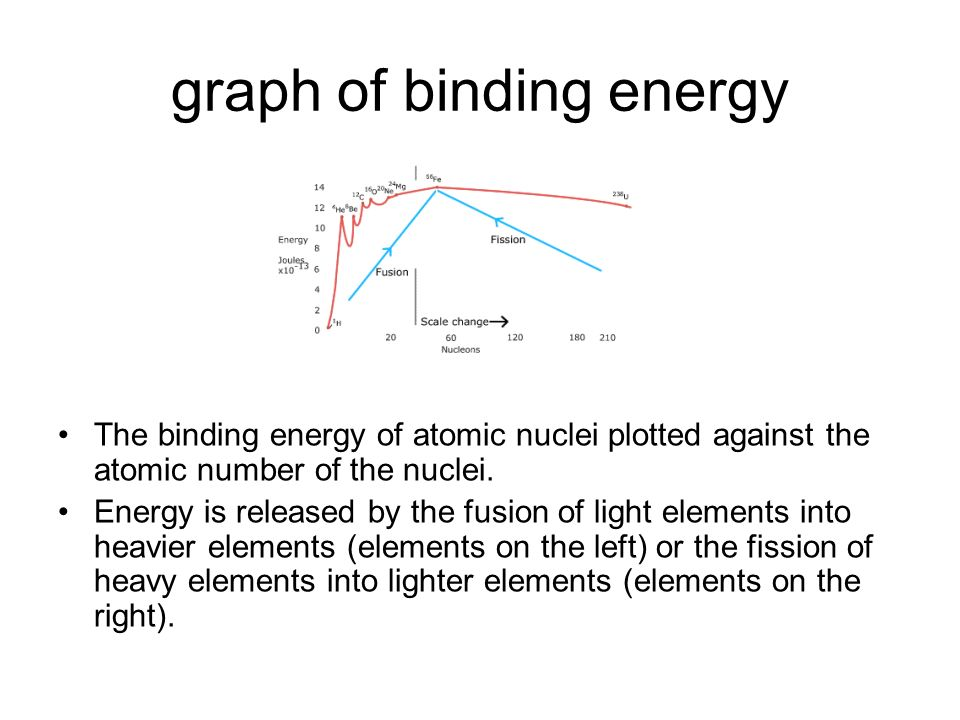 graph of binding energy