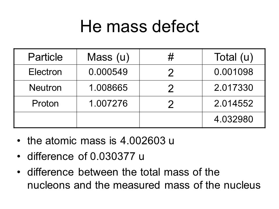 He mass defect Particle Mass (u) # Total (u) 2