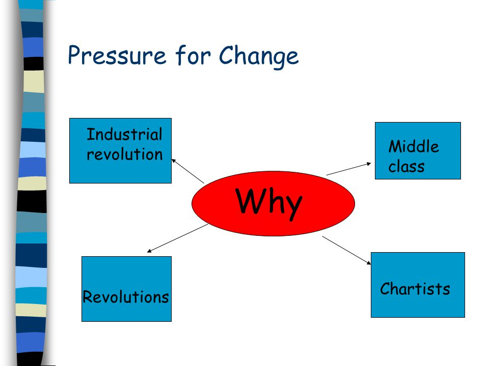 Why Pressure for Change Industrial revolution Middle class Chartists