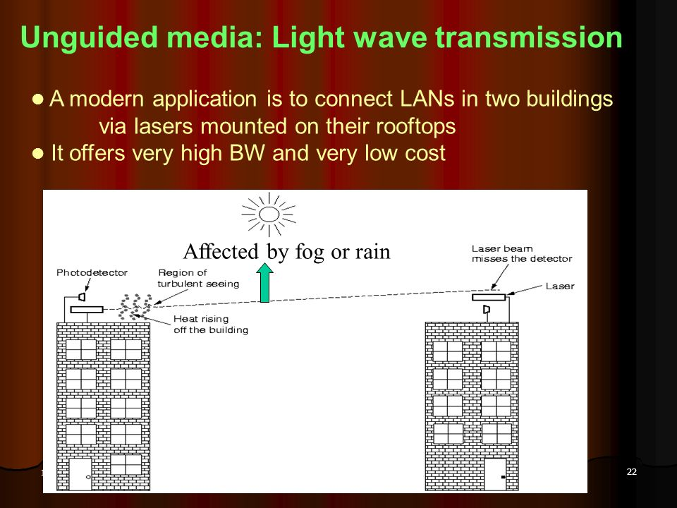 Unguided media: Light wave transmission