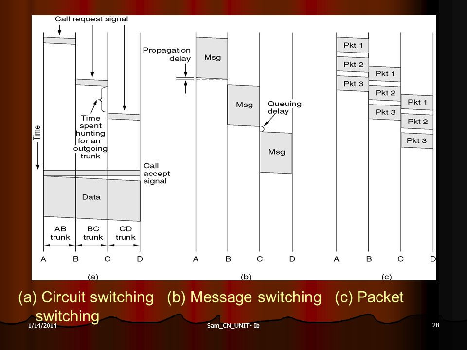(a) Circuit switching (b) Message switching (c) Packet switching
