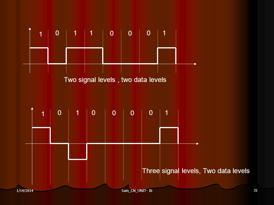 Two signal levels , two data levels