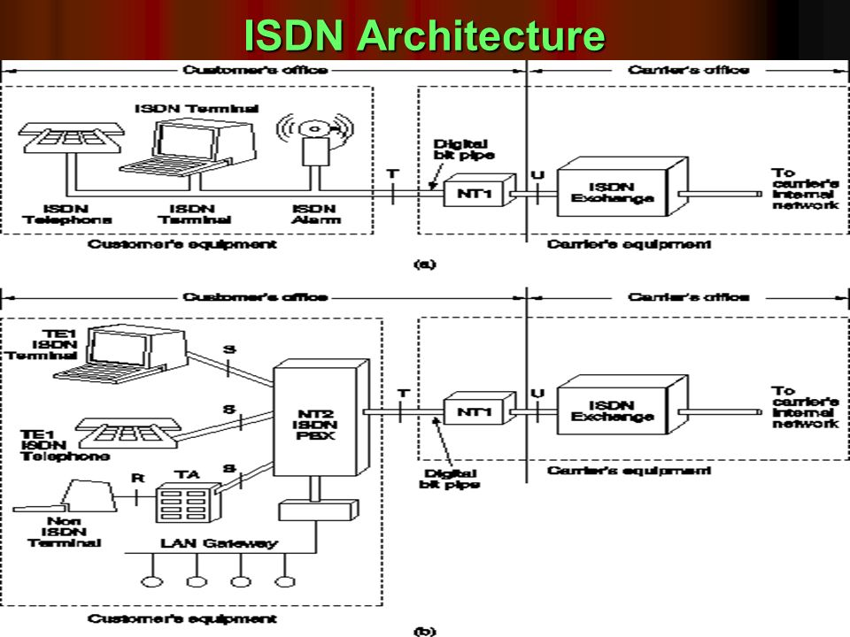 ISDN Architecture 3/25/2017 Sam_CN_UNIT- Ib