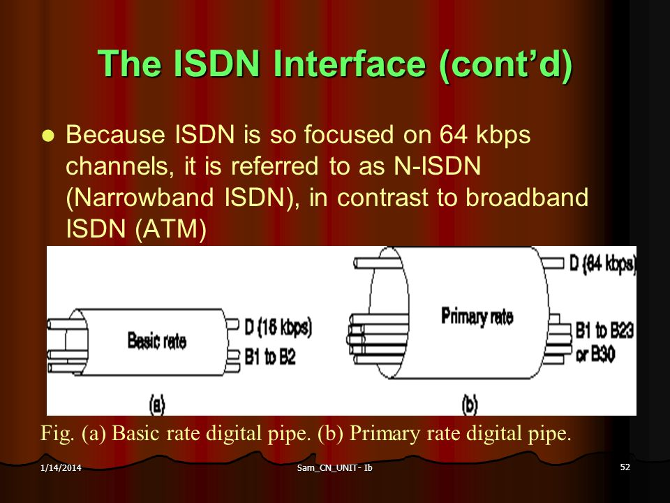 The ISDN Interface (cont'd)