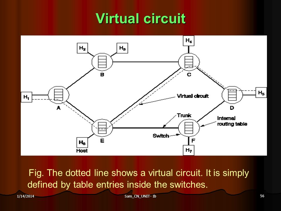 Virtual circuit Fig. The dotted line shows a virtual circuit. It is simply defined by table entries inside the switches.