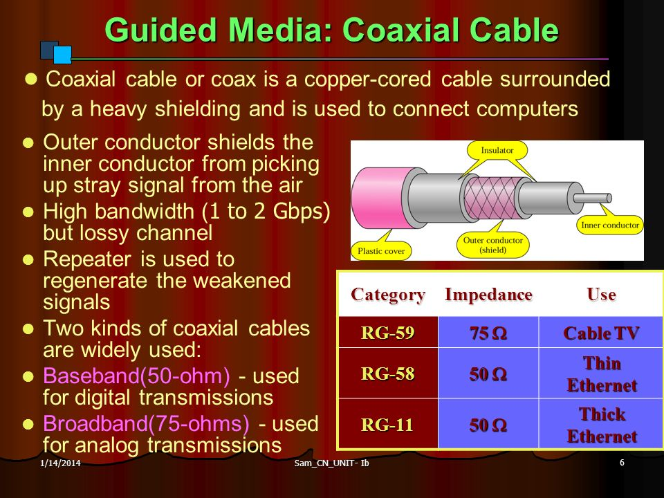 Guided Media: Coaxial Cable