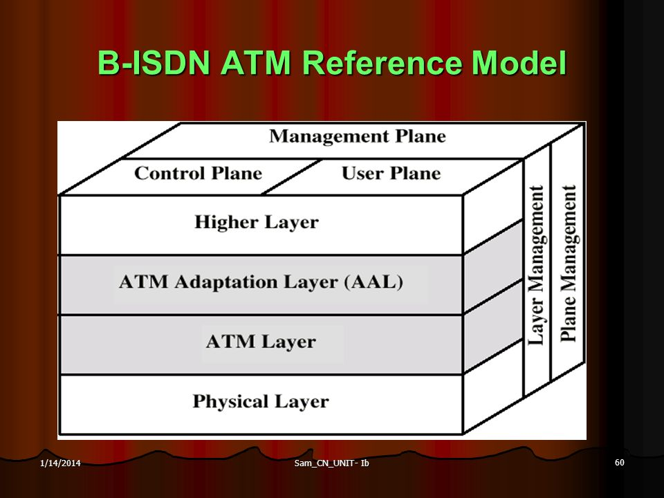 B-ISDN ATM Reference Model