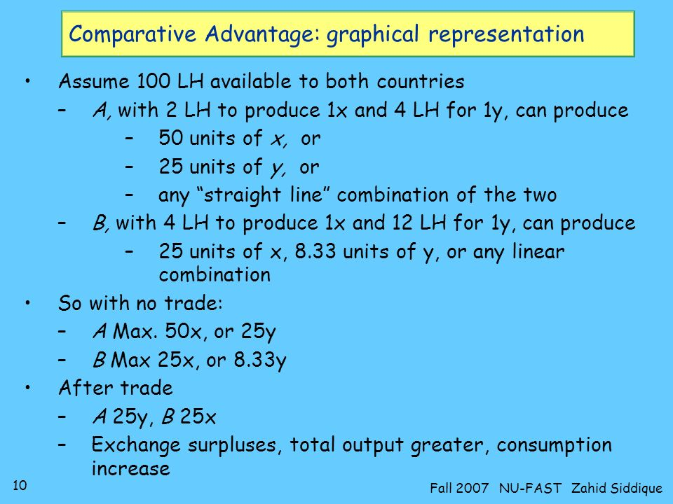 Comparative Advantage: graphical representation