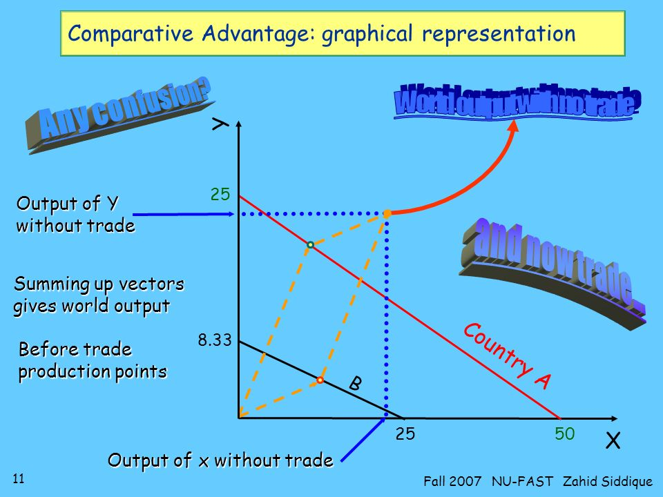 Comparative Advantage: graphical representation