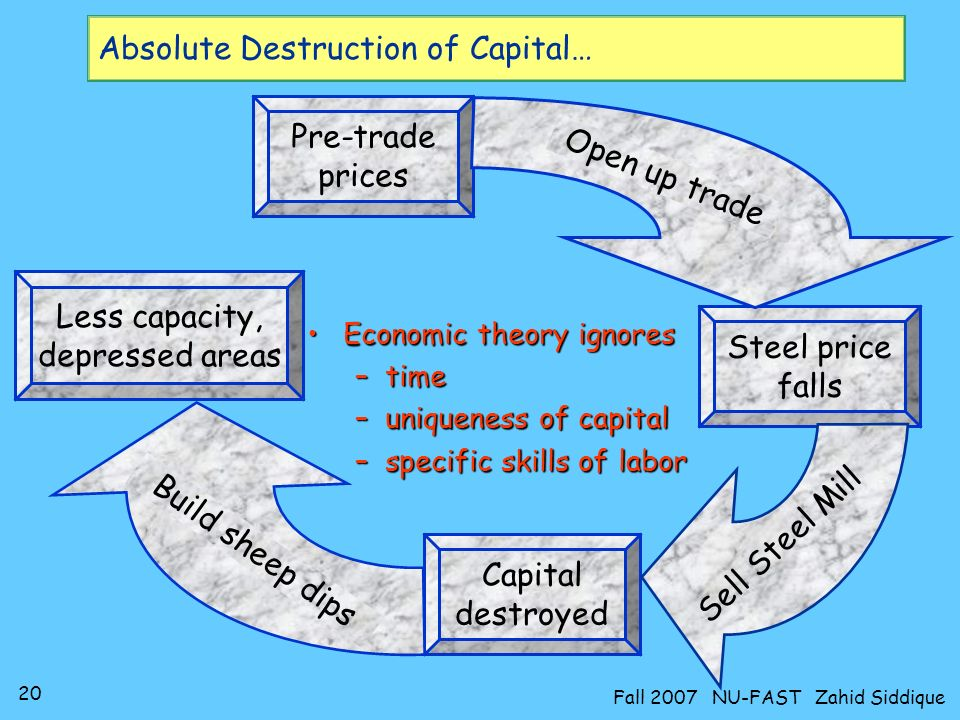 Absolute Destruction of Capital…