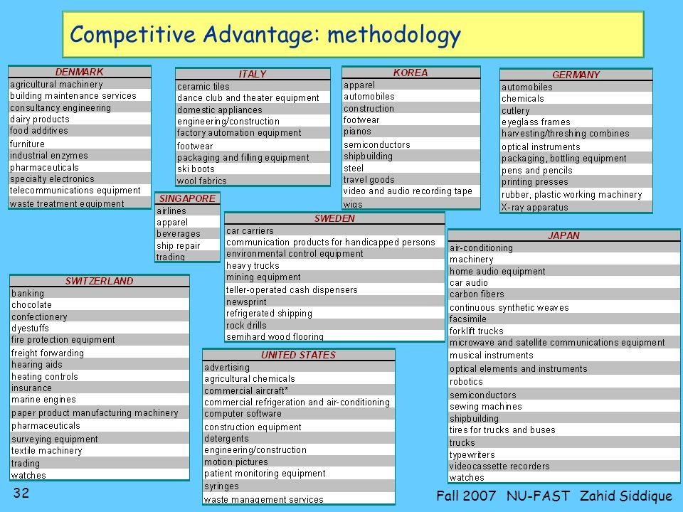 Competitive Advantage: methodology