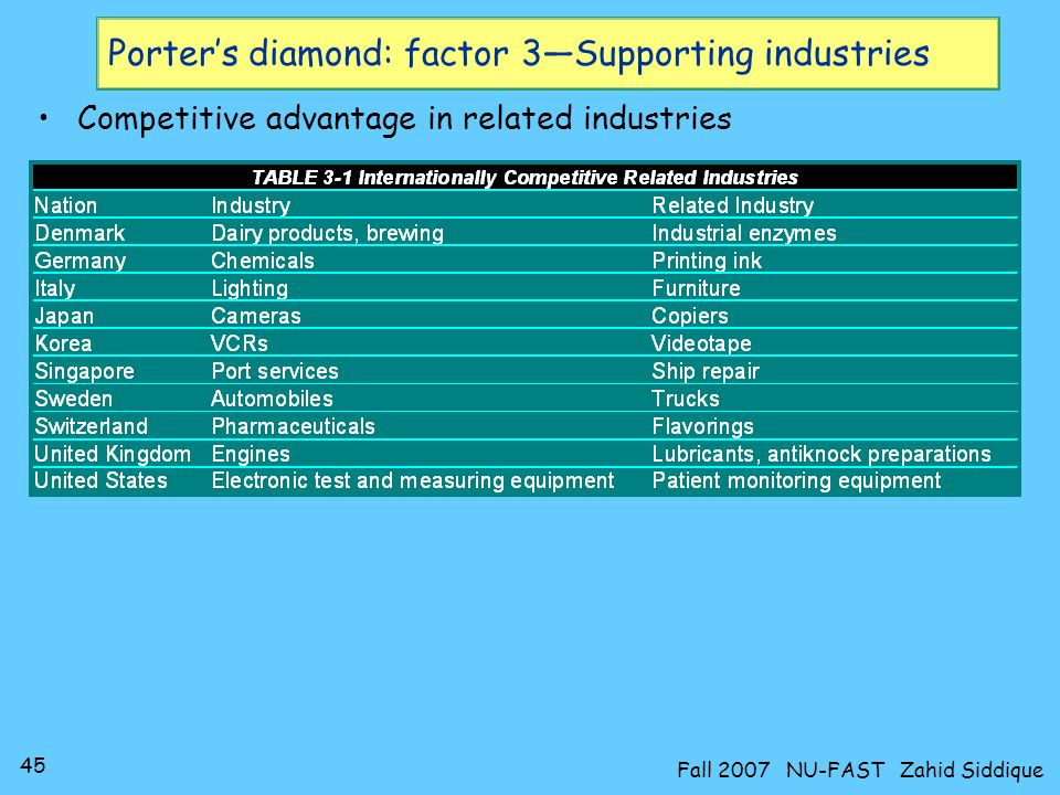 Porter's diamond: factor 3—Supporting industries