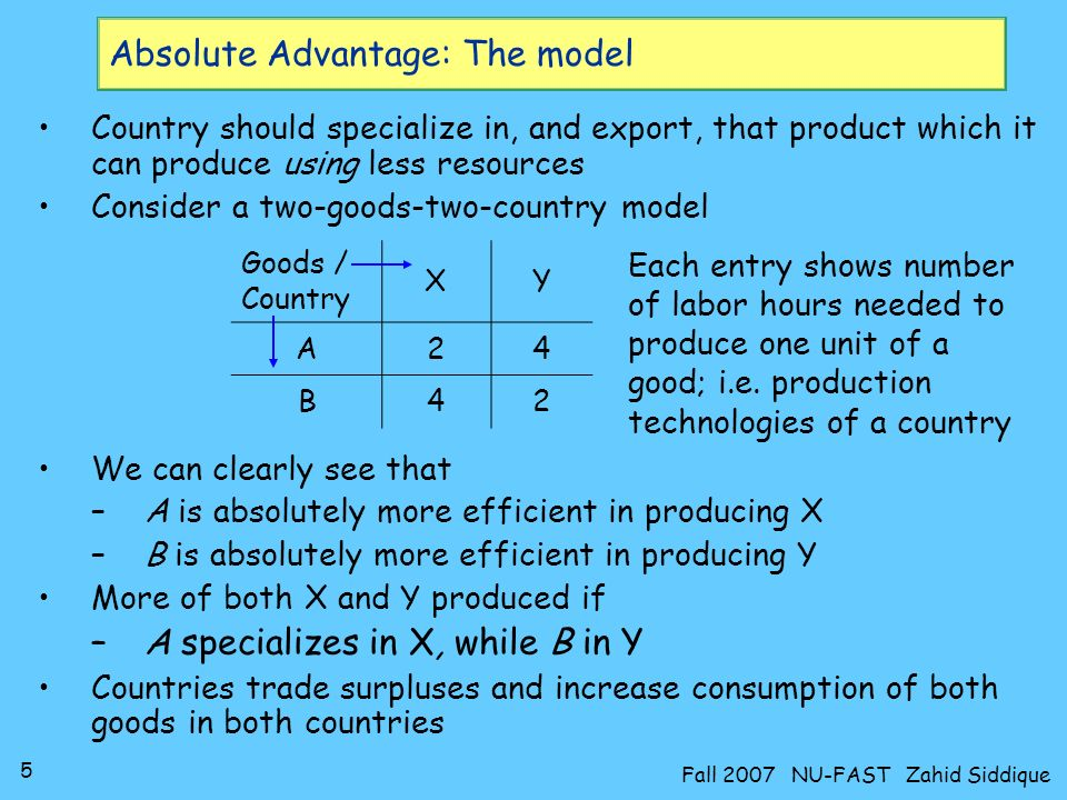 Absolute Advantage: The model
