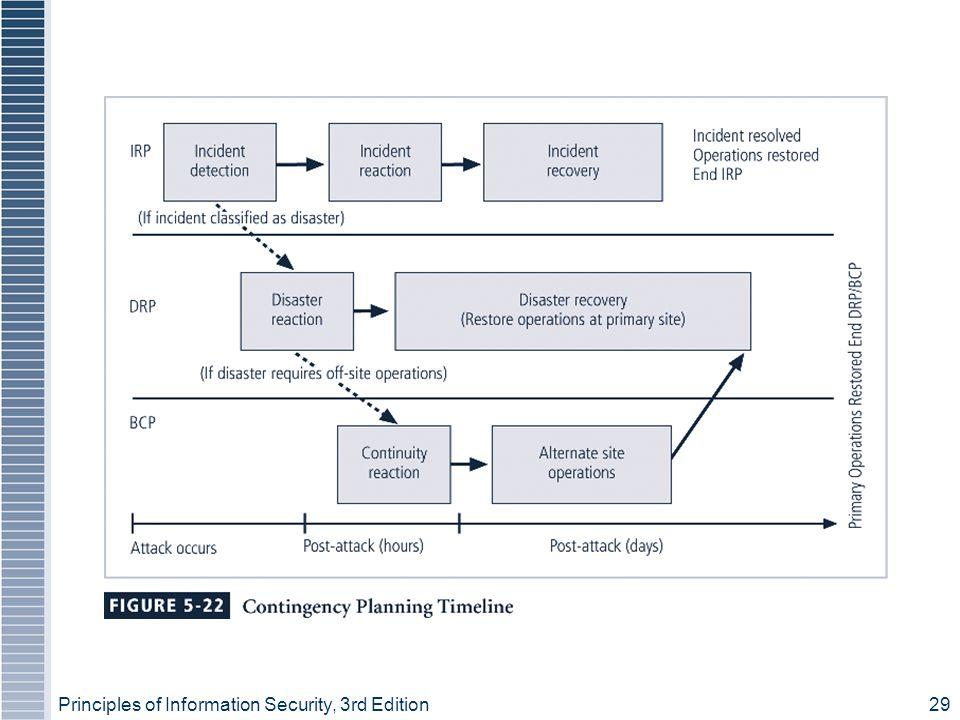 Figure 5-22 – Contingency Planning Timeline