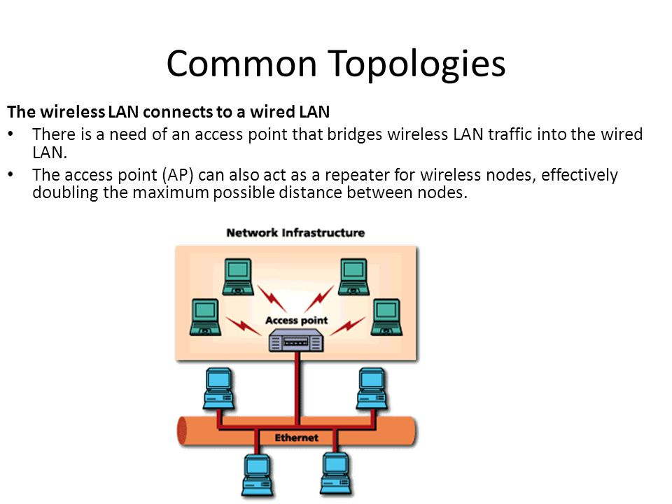 Common Topologies The wireless LAN connects to a wired LAN