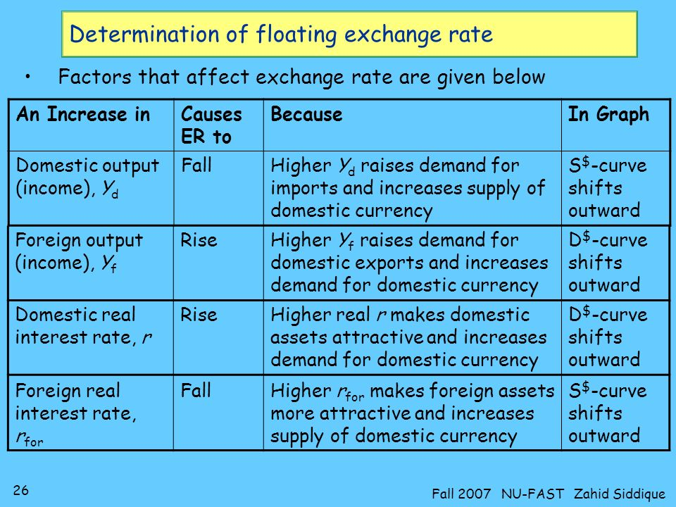 Determination of floating exchange rate