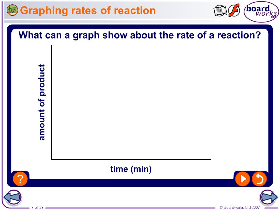 Graphing rates of reaction