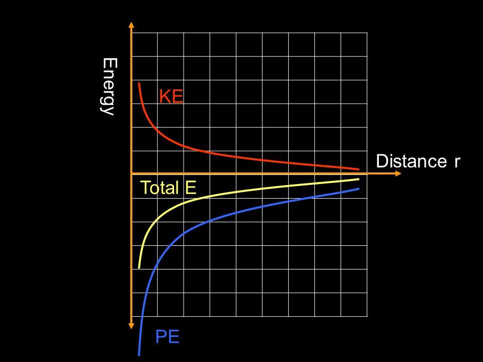 Energy KE Distance r Total E PE