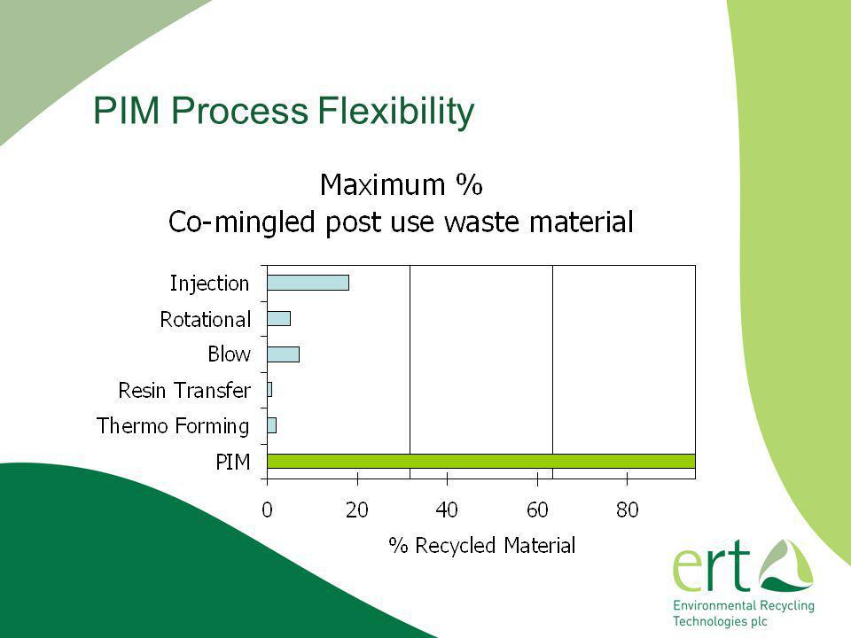 PIM Process Flexibility
