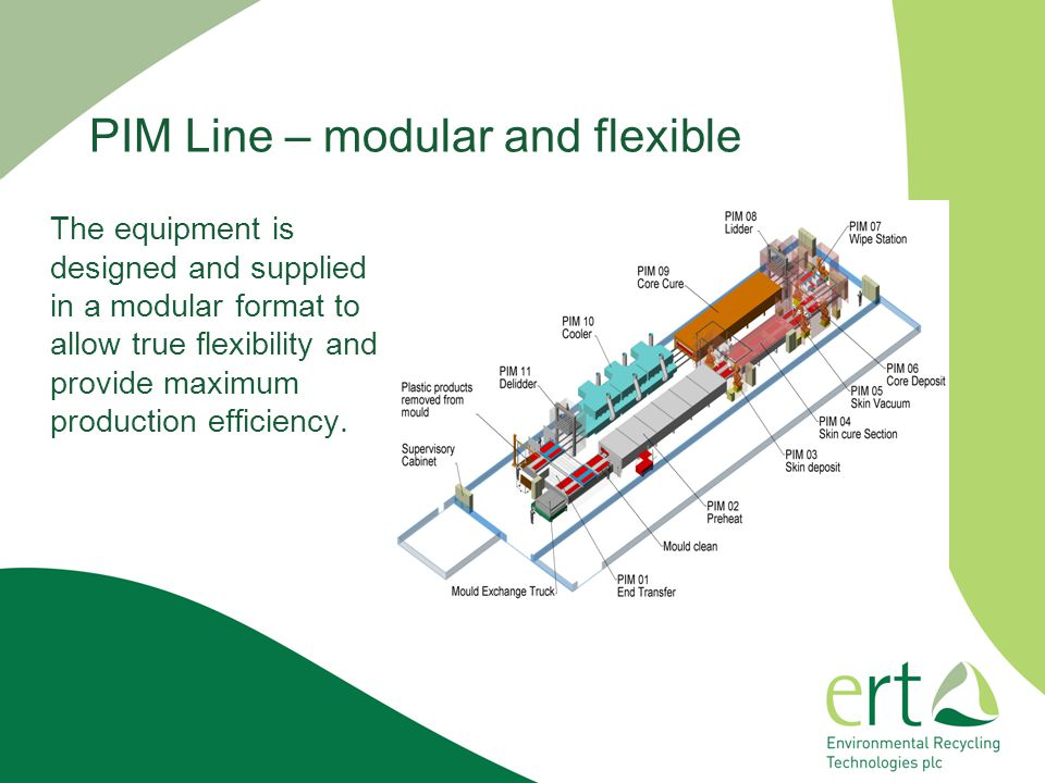 PIM Line – modular and flexible