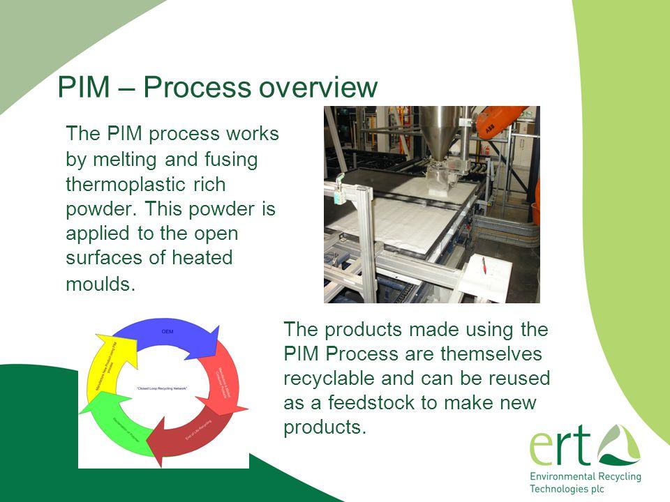 PIM – Process overview