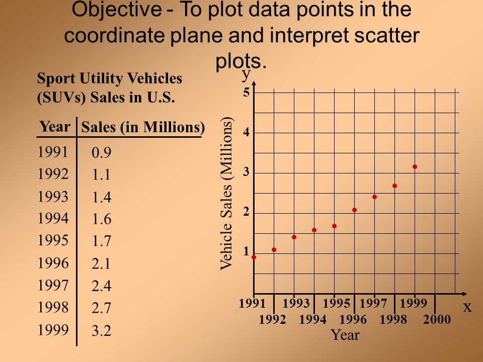 Objective - To plot data points in the coordinate plane and interpret scatter plots.