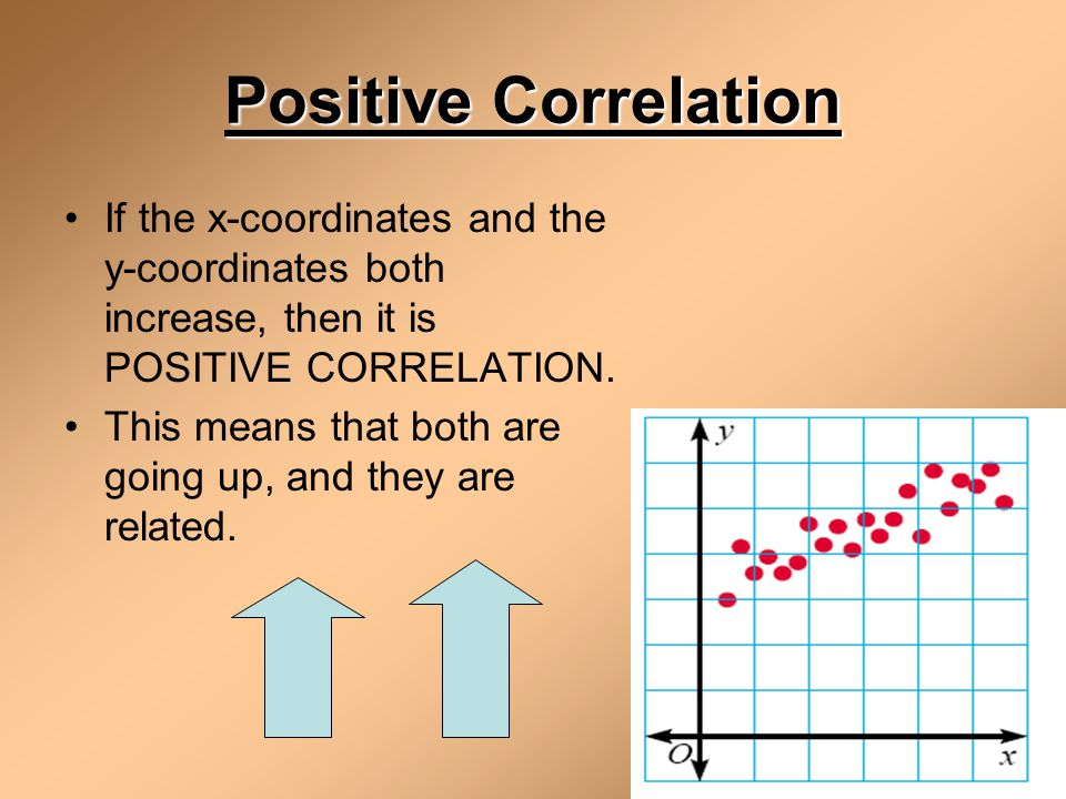 Positive Correlation If the x-coordinates and the y-coordinates both increase, then it is POSITIVE CORRELATION.