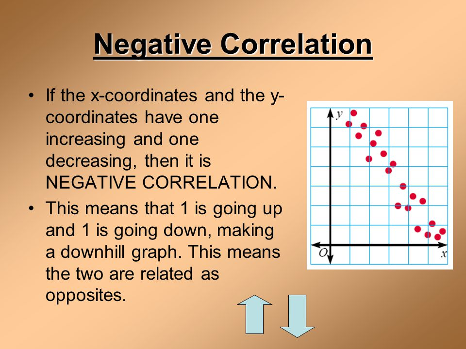 Negative Correlation If the x-coordinates and the y-coordinates have one increasing and one decreasing, then it is NEGATIVE CORRELATION.