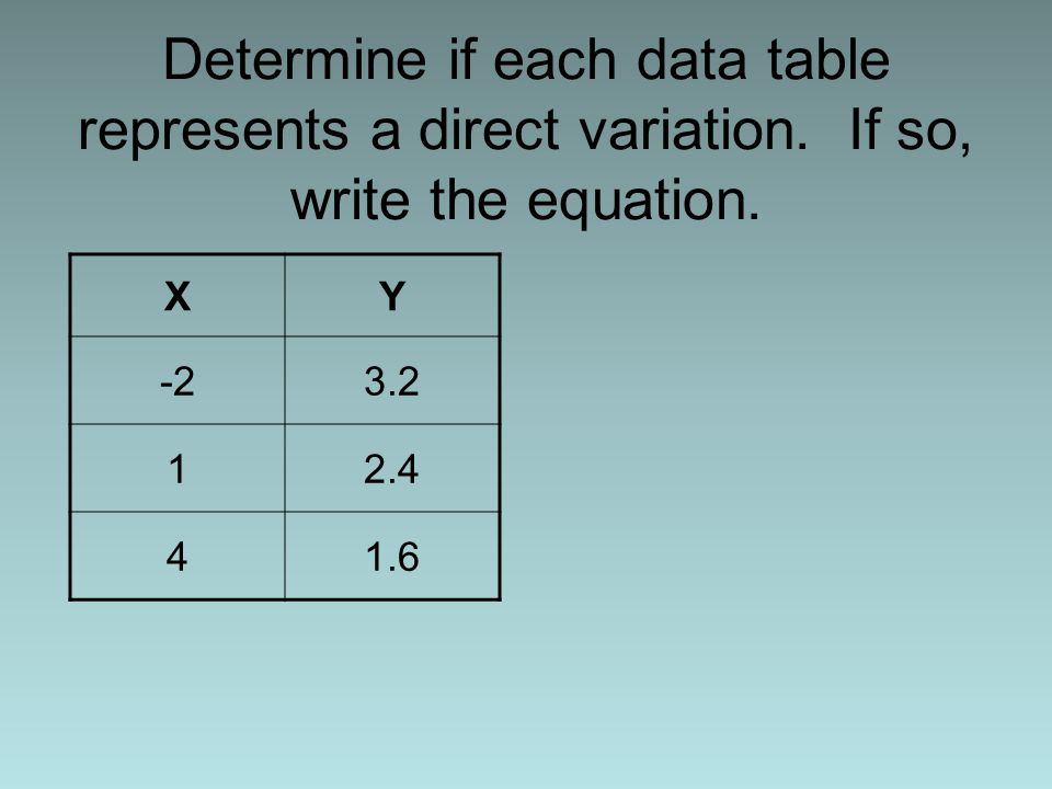 Determine if each data table represents a direct variation