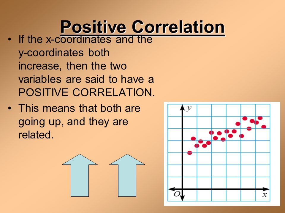 Positive Correlation If the x-coordinates and the y-coordinates both increase, then the two variables are said to have a POSITIVE CORRELATION.