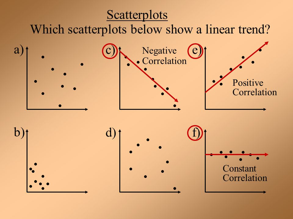 Which scatterplots below show a linear trend