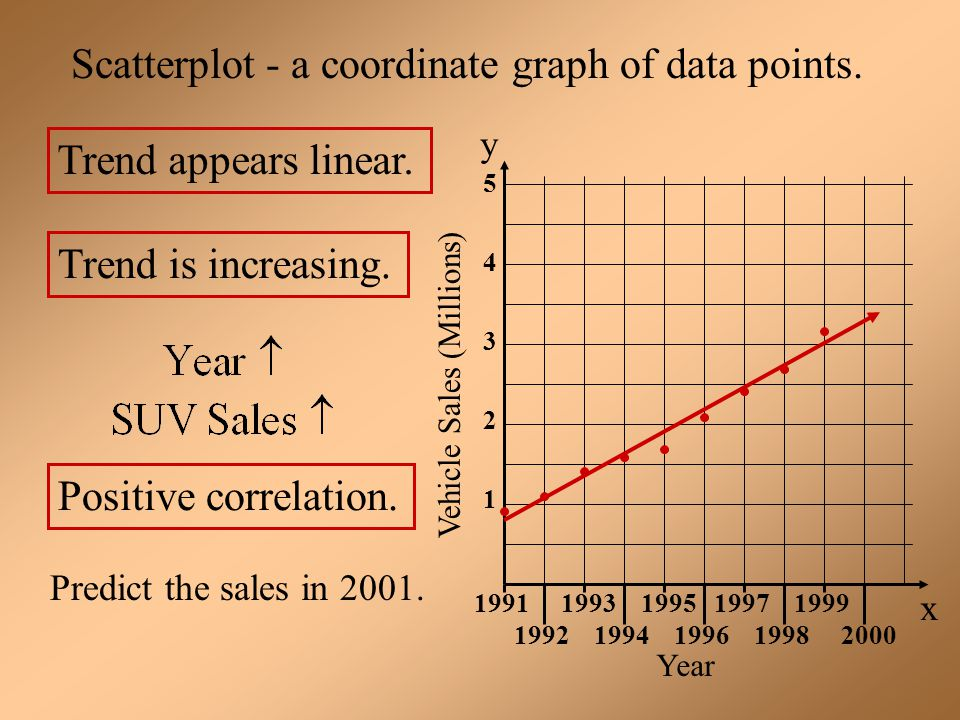 Scatterplot - a coordinate graph of data points.
