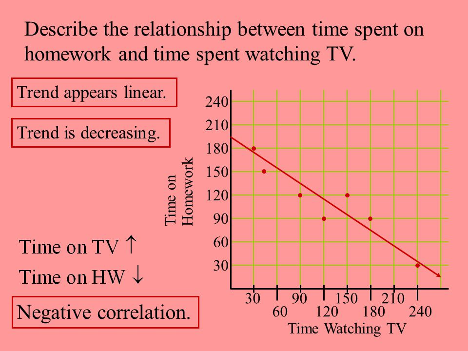 Describe the relationship between time spent on
