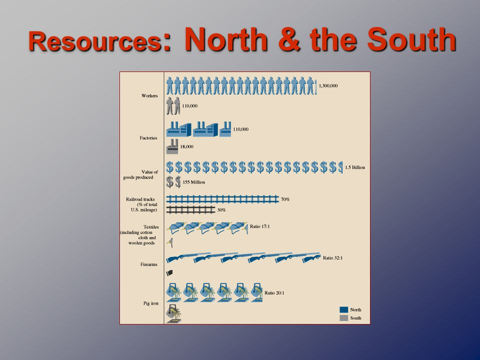 Resources: North & the South
