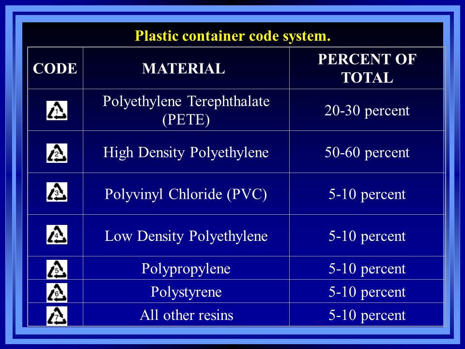 Plastic container code system.