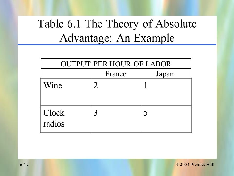 Table 6.1 The Theory of Absolute Advantage: An Example