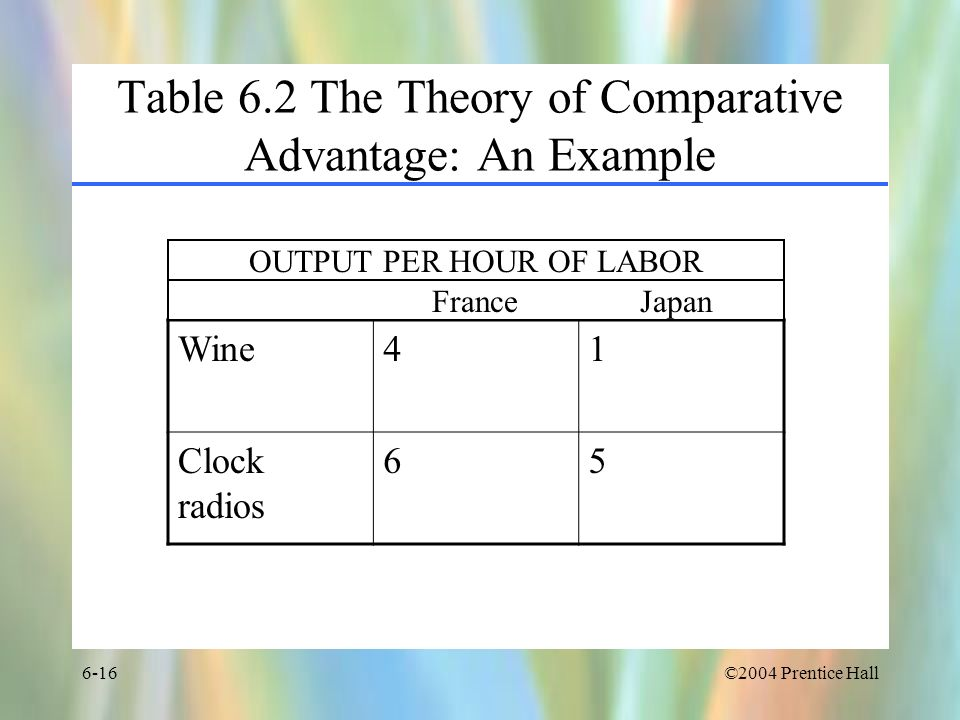 Table 6.2 The Theory of Comparative Advantage: An Example