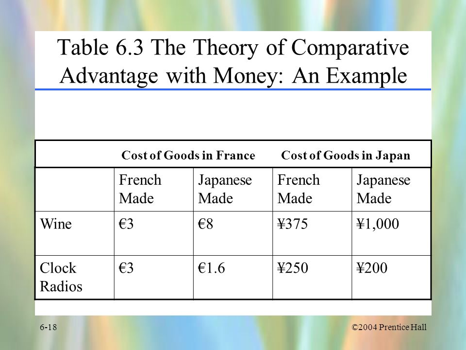 Table 6.3 The Theory of Comparative Advantage with Money: An Example