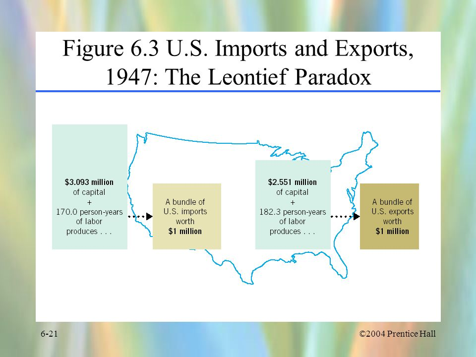 Figure 6.3 U.S. Imports and Exports, 1947: The Leontief Paradox