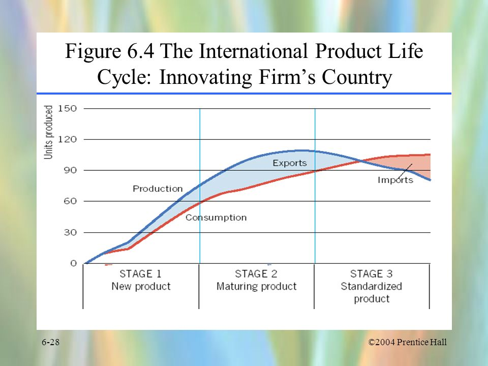 Figure 6.4 The International Product Life Cycle: Innovating Firm's Country