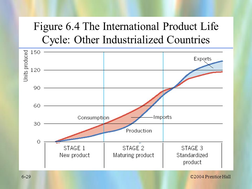 Figure 6.4 The International Product Life Cycle: Other Industrialized Countries