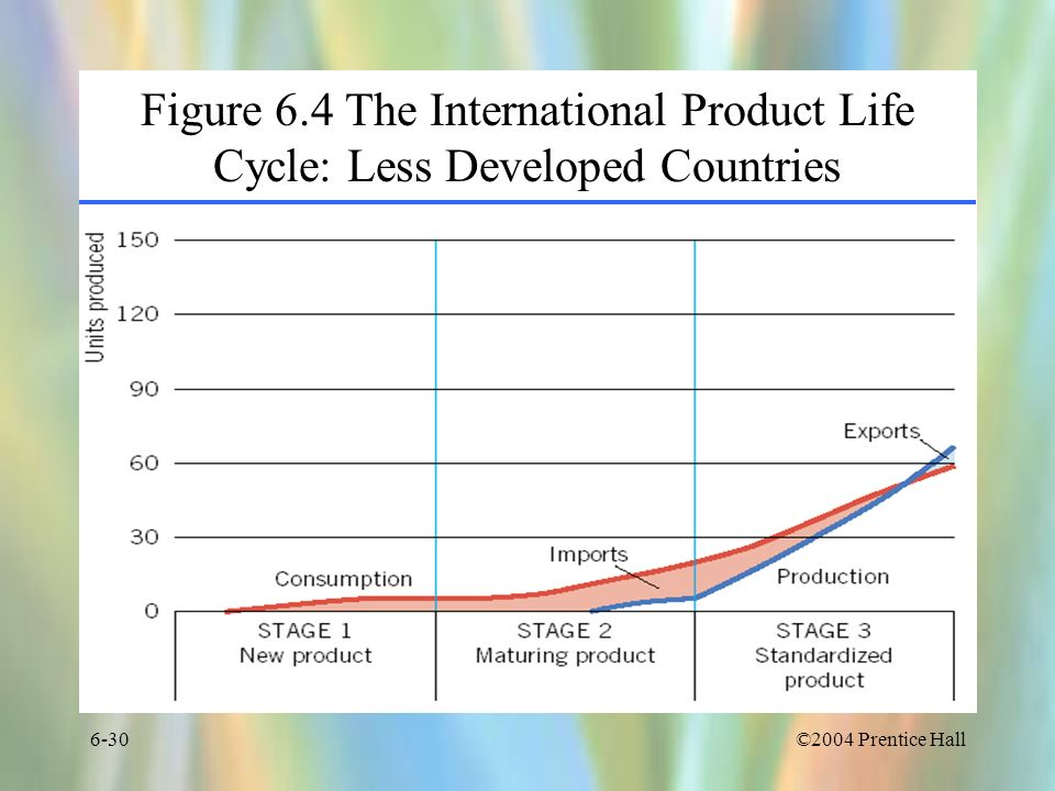 Figure 6.4 The International Product Life Cycle: Less Developed Countries