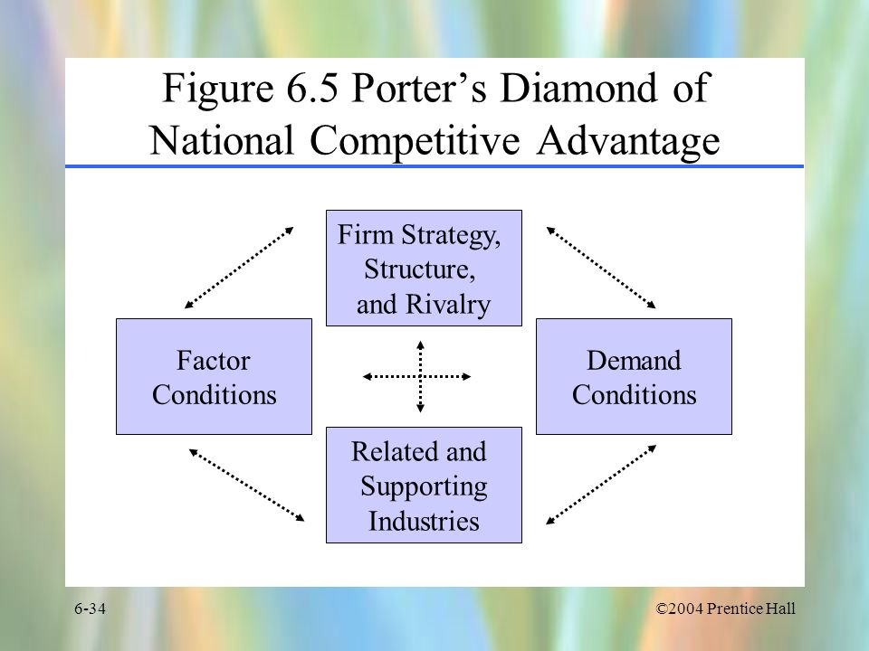 Figure 6.5 Porter's Diamond of National Competitive Advantage