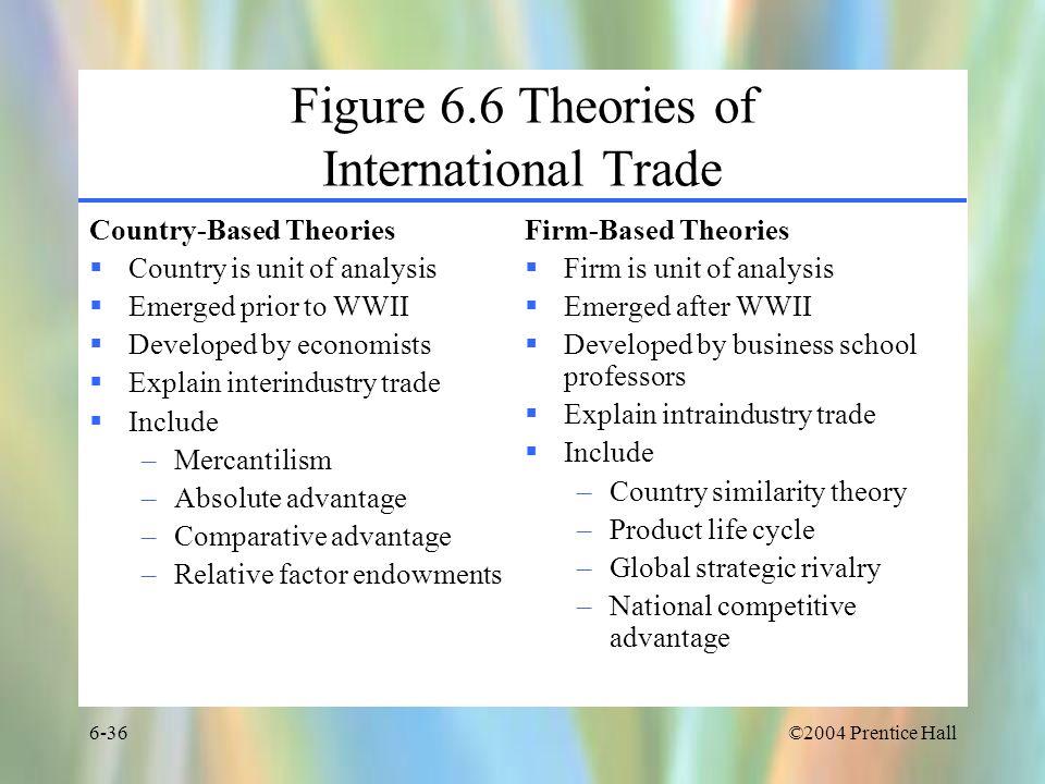 Figure 6.6 Theories of International Trade
